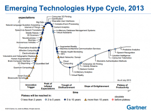 2013 Gartner Hype Cyle - Emergent Technology