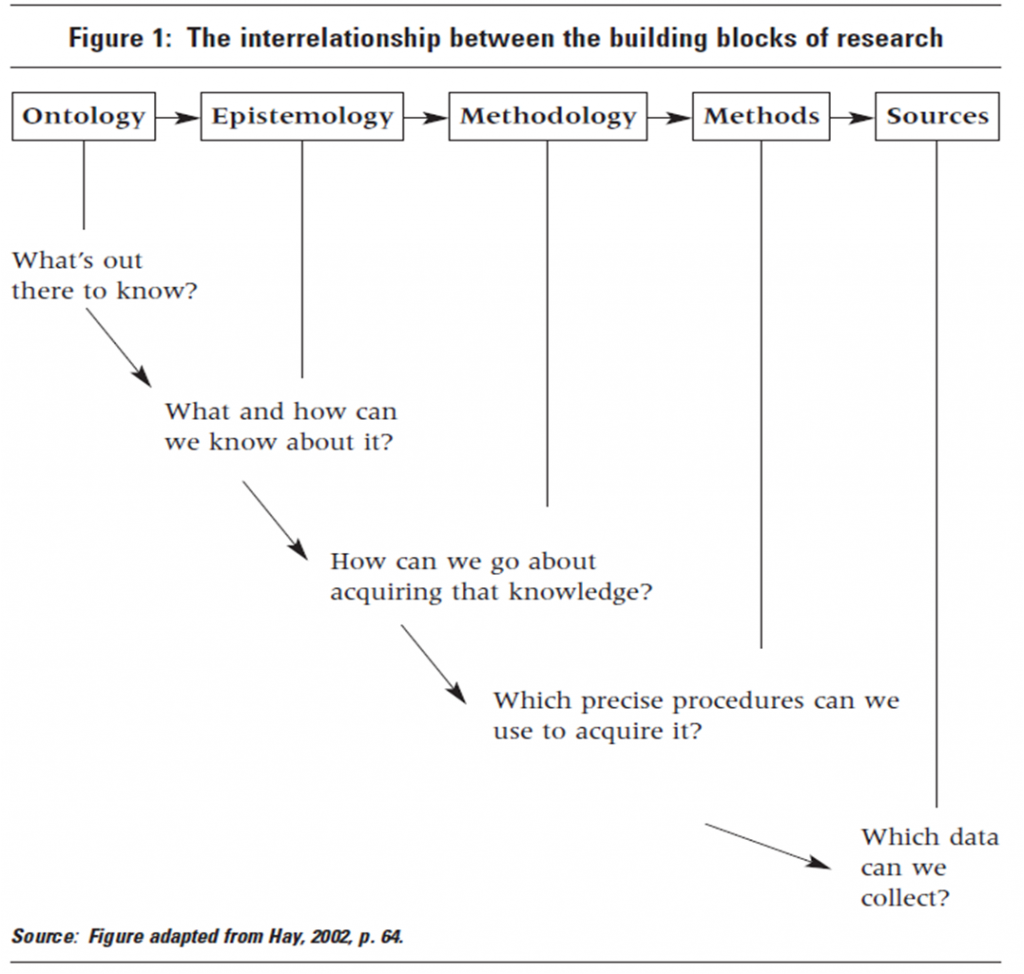 building blocks of research - Hayes 2002