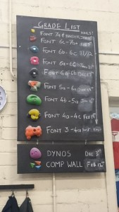 Gravity Chart